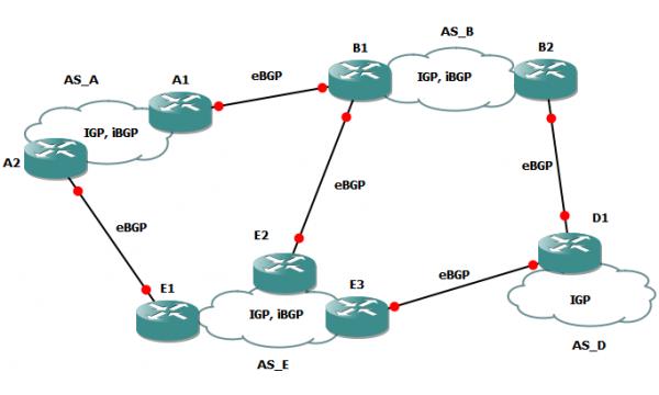 BGP Peering Workshop